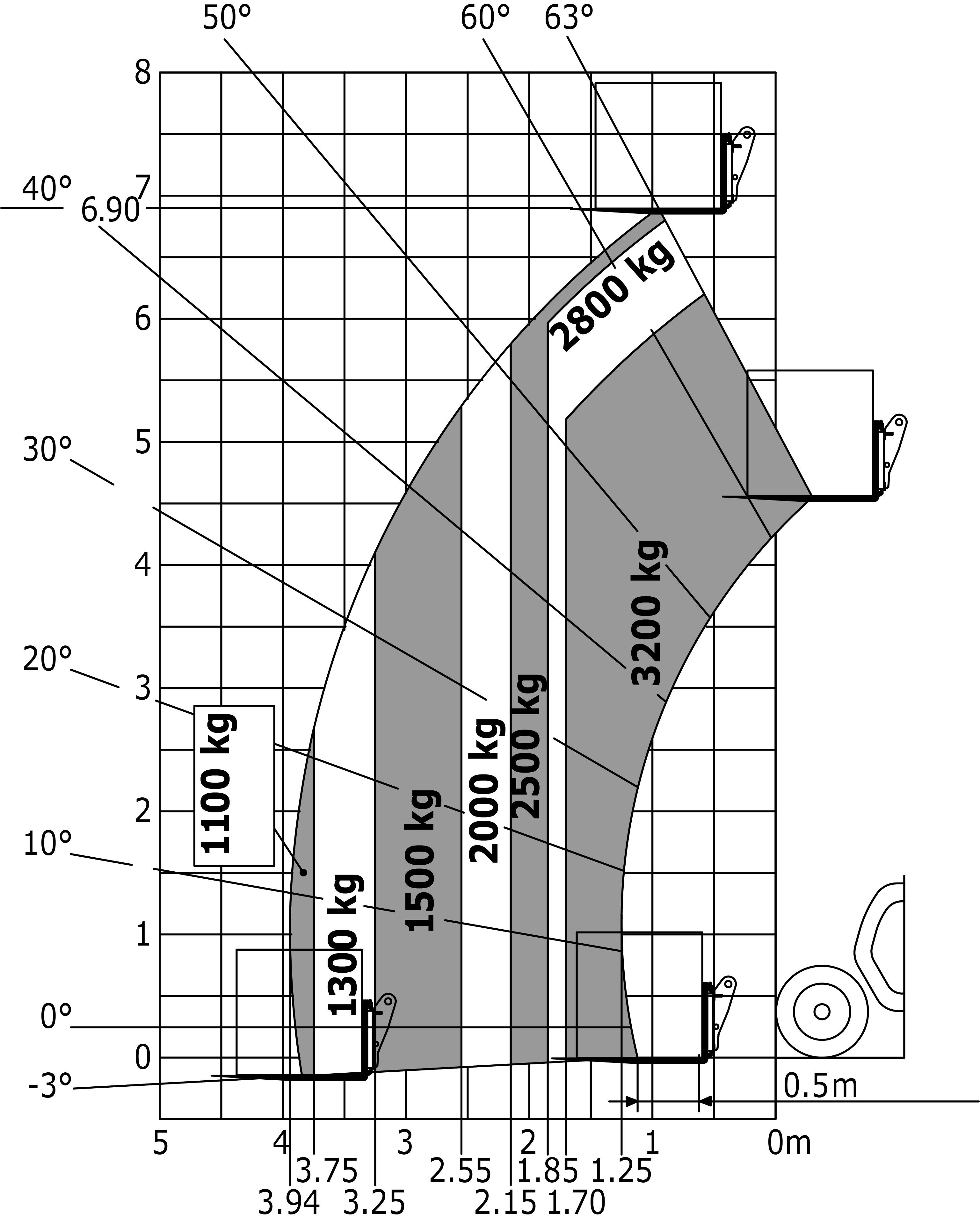 Load chart (EN1459-B) :